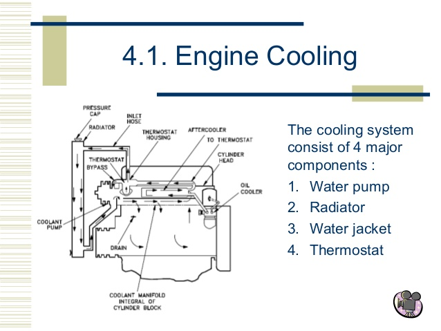 CUT SECTION MODEL OF Four Cylinder Engine Cooling System